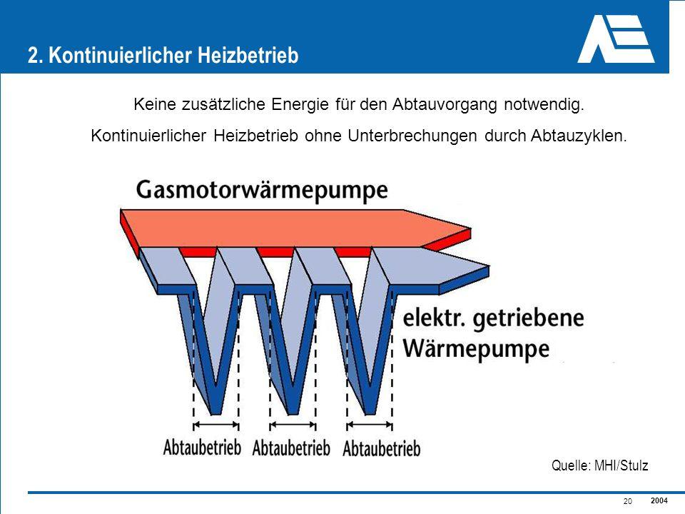 2004 20 2. Kontinuierlicher Heizbetrieb Keine zusätzliche Energie für den Abtauvorgang notwendig. Kontinuierlicher Heizbetrieb ohne Unterbrechungen du