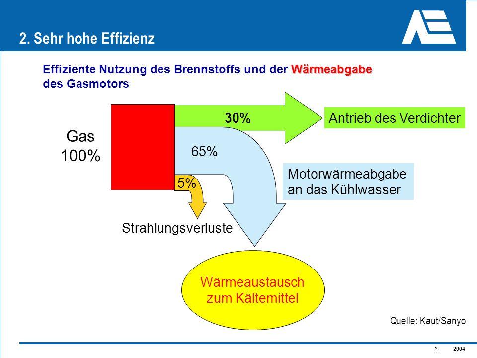 2004 21 30% Antrieb des Verdichter Motorwärmeabgabe an das Kühlwasser 65% 5% Strahlungsverluste Wärmeaustausch zum Kältemittel Gas 100% Wärmeabgabe Ef
