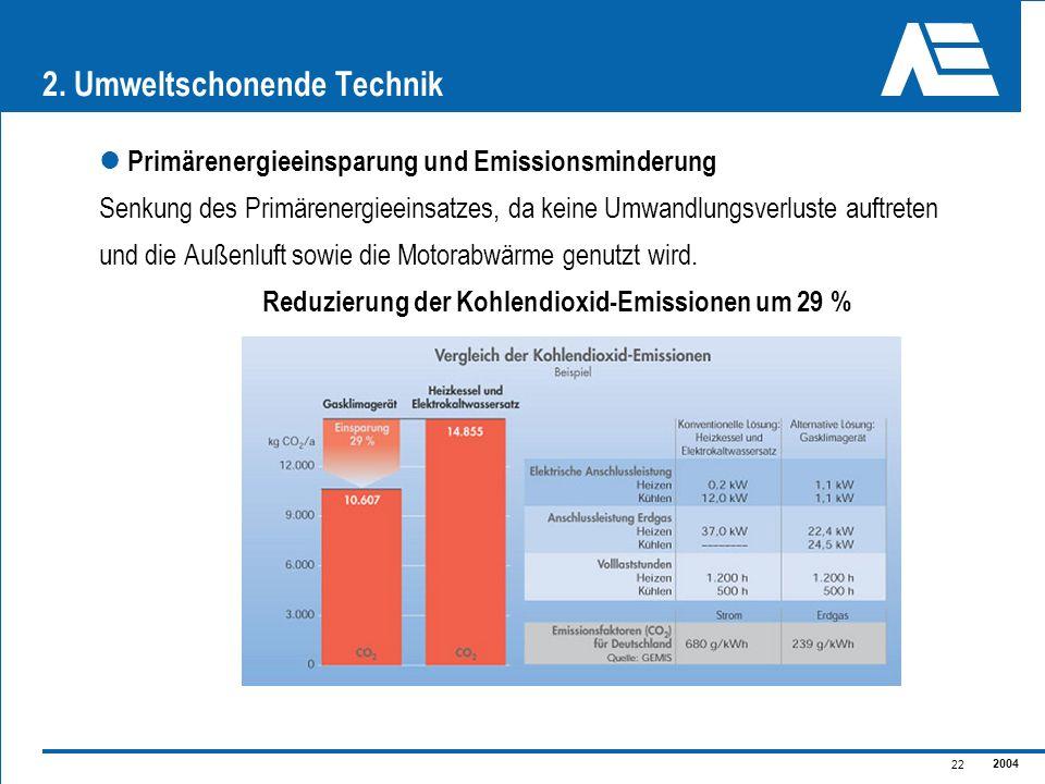 2004 22 Primärenergieeinsparung und Emissionsminderung Senkung des Primärenergieeinsatzes, da keine Umwandlungsverluste auftreten und die Außenluft so