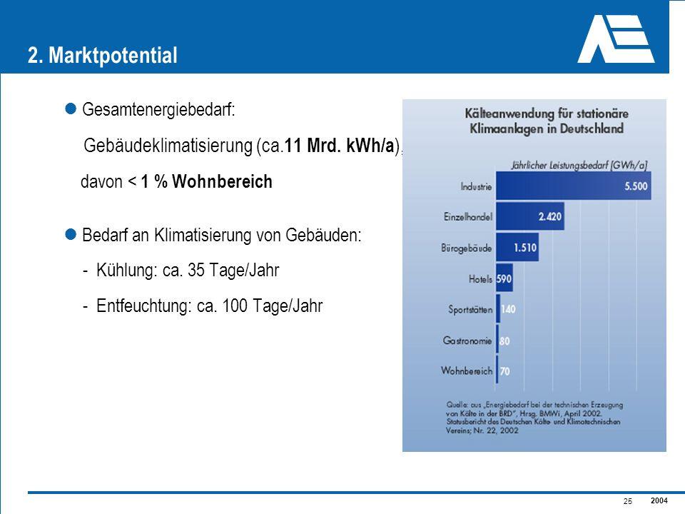 2004 25 Gesamtenergiebedarf: Gebäudeklimatisierung (ca. 11 Mrd. kWh/a ), davon < 1 % Wohnbereich Bedarf an Klimatisierung von Gebäuden: - Kühlung: ca.