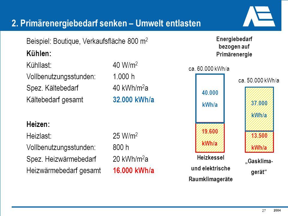 2004 27 2. Primärenergiebedarf senken – Umwelt entlasten Beispiel: Boutique, Verkaufsfläche 800 m 2 Kühlen: Kühllast:40 W/m 2 Vollbenutzungsstunden:1.