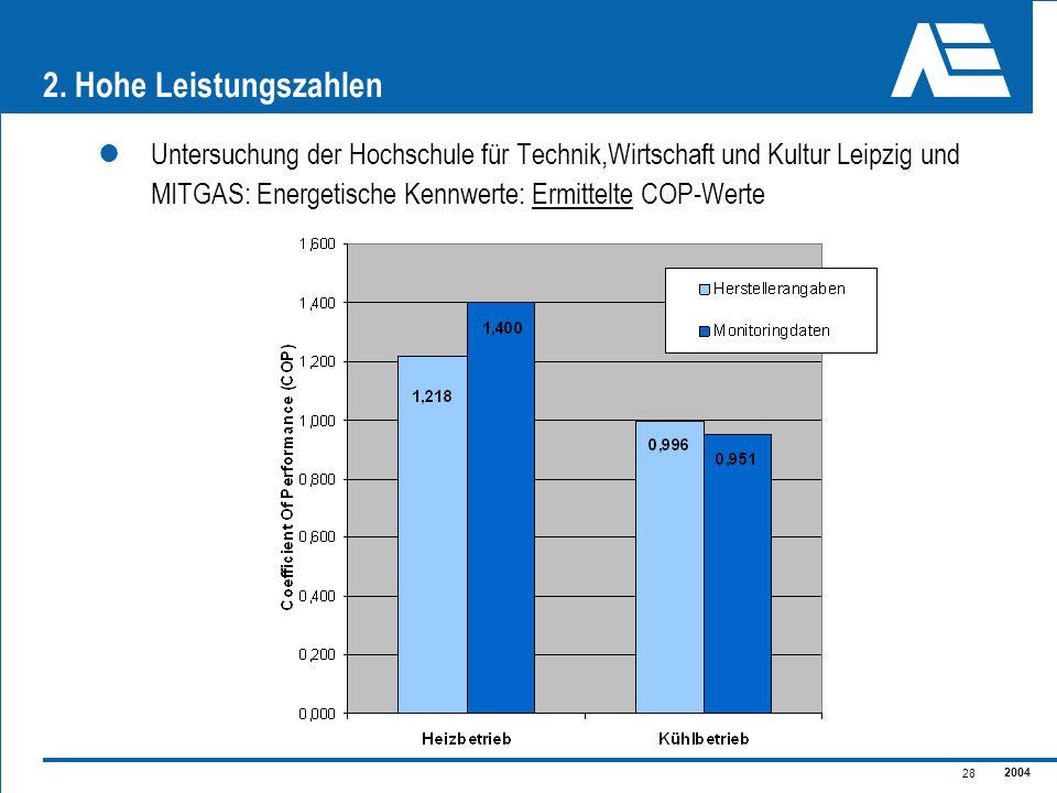 2004 28 2. Hohe Leistungszahlen Untersuchung der Hochschule für Technik,Wirtschaft und Kultur Leipzig und MITGAS:Energetische Kennwerte: Ermittelte CO