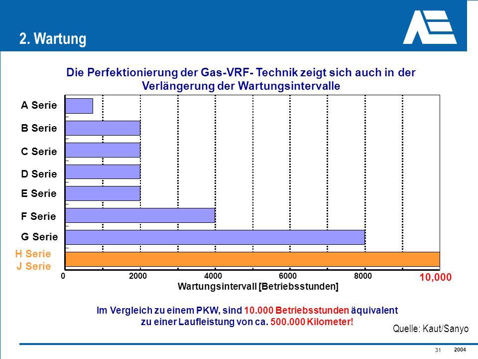 2004 31 Die Perfektionierung der Gas-VRF- Technik zeigt sich auch in der Verlängerung der Wartungsintervalle H Serie J Serie 02000400060008000 10,000