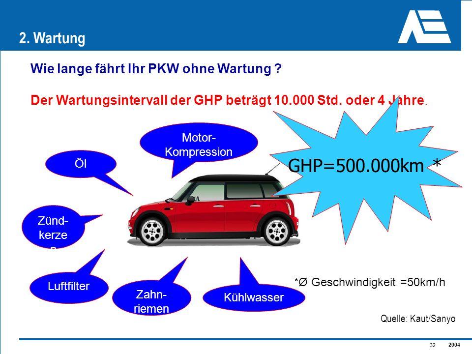 2004 32 Wie lange fährt Ihr PKW ohne Wartung ? Öl Zünd- kerze n Luftfilter Kühlwasser Motor- Kompression *Ø Geschwindigkeit =50km/h Der Wartungsinterv