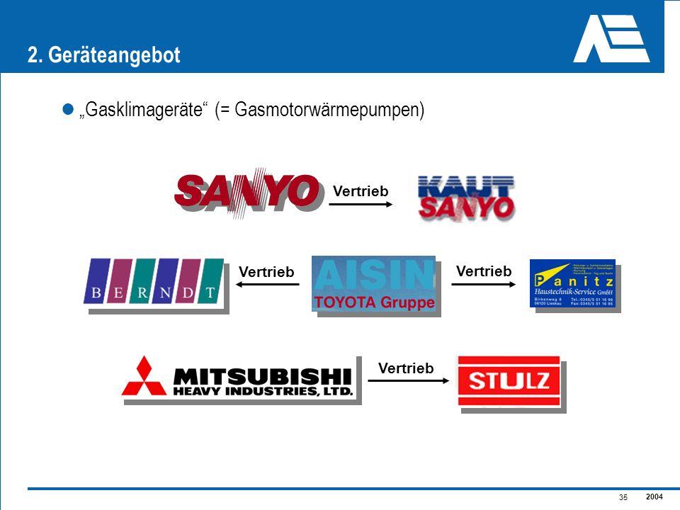 2004 35 2. Geräteangebot Gasklimageräte (= Gasmotorwärmepumpen) Vertrieb