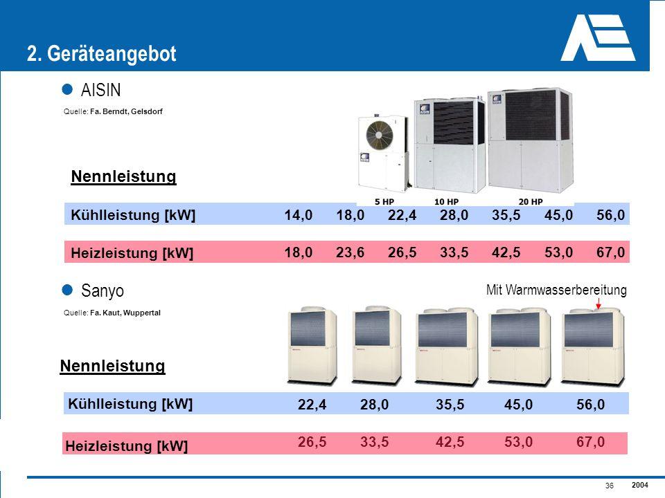 2004 36 2. Geräteangebot Heizleistung [kW] Kühlleistung [kW] 14,056,0 Nennleistung 18,067,0 Quelle: Fa. Berndt, Gelsdorf 28,0 33,5 Kühlleistung [kW] 2