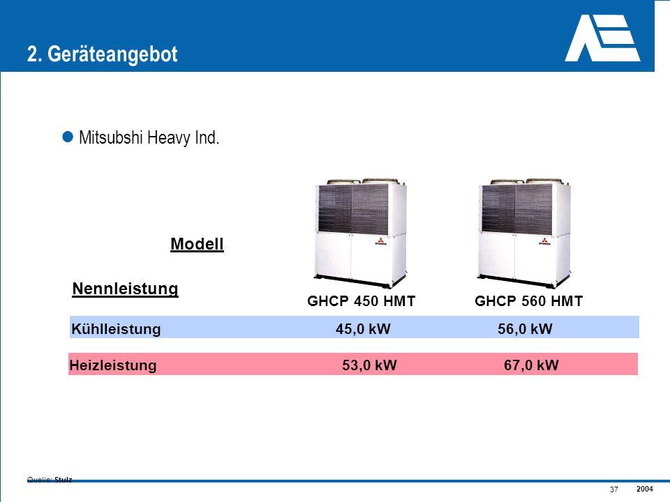 2004 37 2. Geräteangebot Mitsubshi Heavy Ind. Heizleistung Kühlleistung45,0 kW56,0 kW Nennleistung 53,0 kW67,0 kW Modell GHCP 450 HMTGHCP 560 HMT Quel