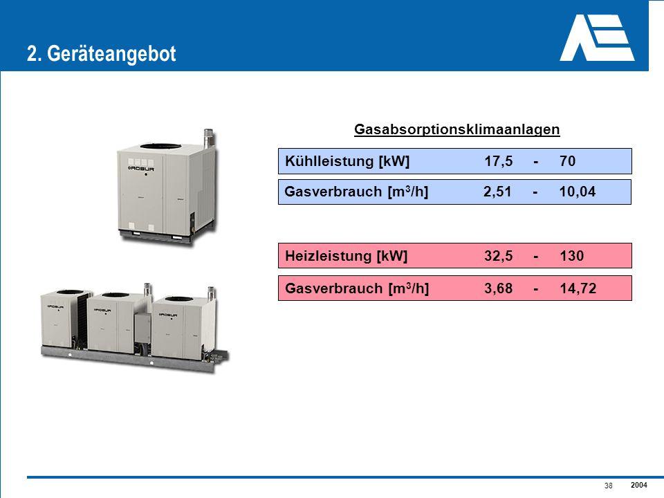2004 38 2. Geräteangebot Kühlleistung [kW]17,5 - 70 Heizleistung [kW]32,5 - 130 Gasabsorptionsklimaanlagen Gasverbrauch [m 3 /h]2,51 - 10,04 Gasverbra