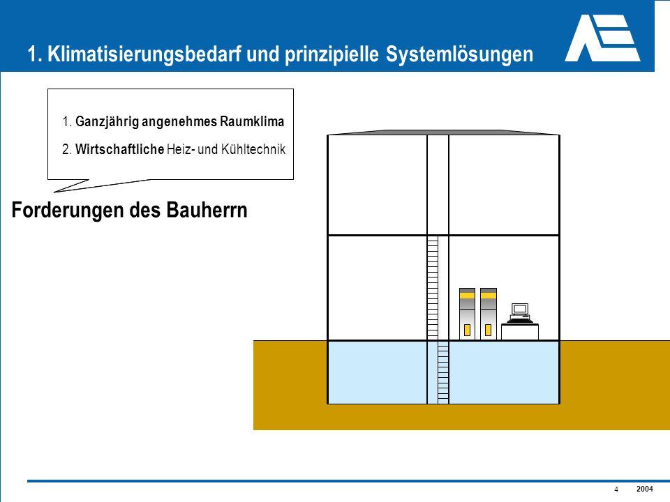 2004 5 1.Klimatisierungsbedarf und prinzipielle Systemlösungen Konventionell: Heizkessel und el.