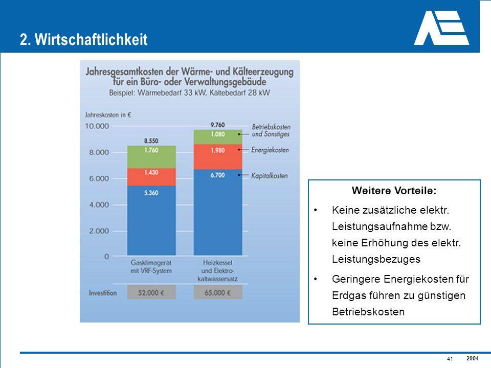 2004 41 2. Wirtschaftlichkeit Weitere Vorteile: Keine zusätzliche elektr. Leistungsaufnahme bzw. keine Erhöhung des elektr. Leistungsbezuges Geringere
