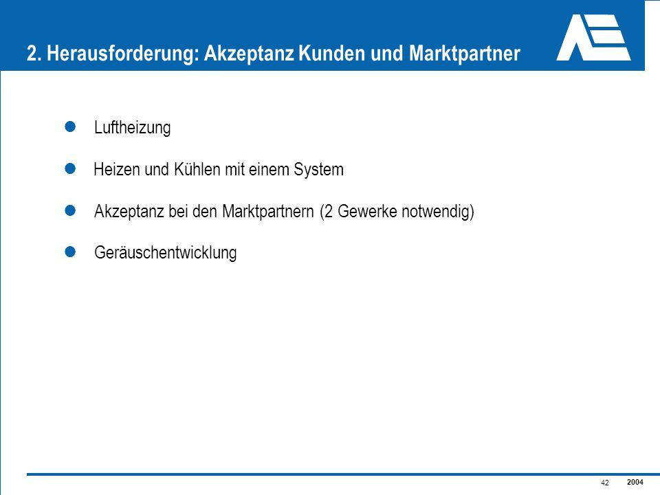 2004 42 2. Herausforderung: Akzeptanz Kunden und Marktpartner Luftheizung Heizen und Kühlen mit einem System Akzeptanz bei den Marktpartnern (2 Gewerk