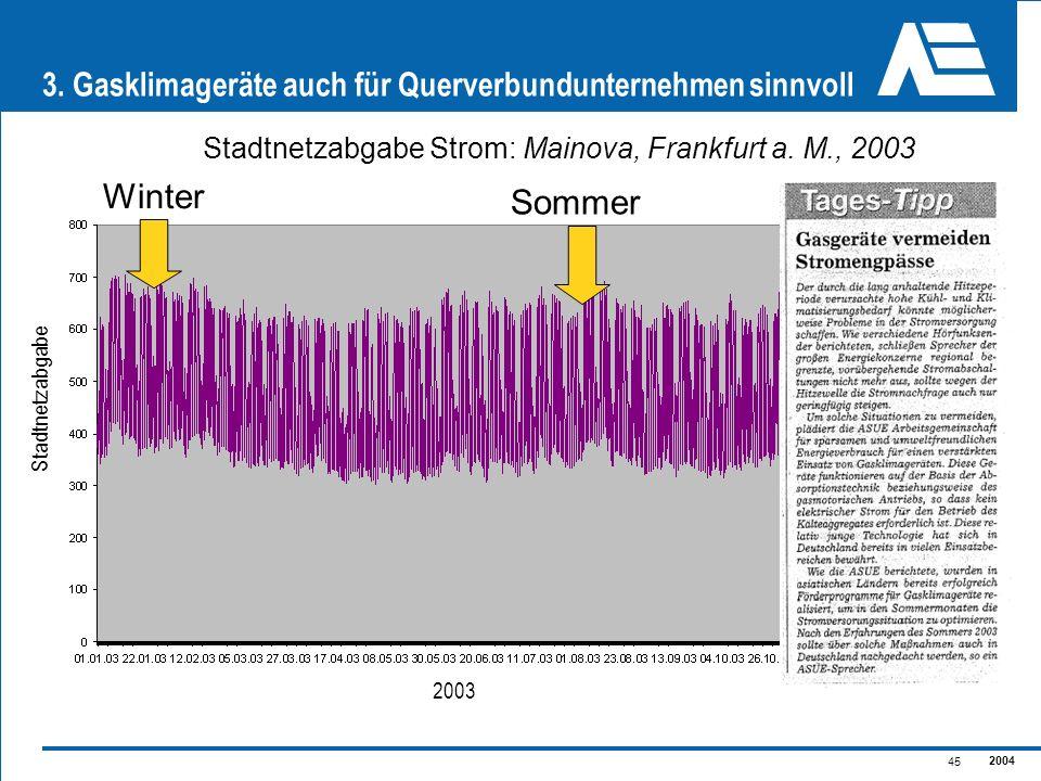 2004 45 3. Gasklimageräte auch für Querverbundunternehmen sinnvoll Winter Sommer Stadtnetzabgabe Strom: Mainova, Frankfurt a. M., 2003 2003 Stadtnetza