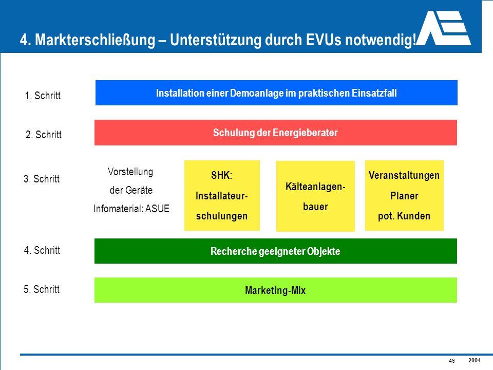 2004 46 4. Markterschließung – Unterstützung durch EVUs notwendig! Schulung der Energieberater SHK: Installateur- schulungen Vorstellung der Geräte In
