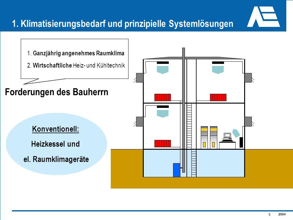 2004 26 2.Marktpotential für Gasklimageräte im Wettbewerb zu… Mobile Raumklimageräte ca.