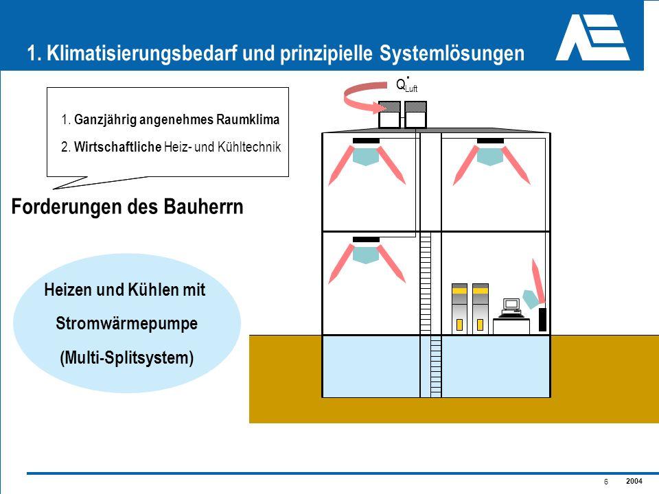 2004 6 1. Klimatisierungsbedarf und prinzipielle Systemlösungen Heizen und Kühlen mit Stromwärmepumpe (Multi-Splitsystem) Q. Q Luft 1. Ganzjährig ange