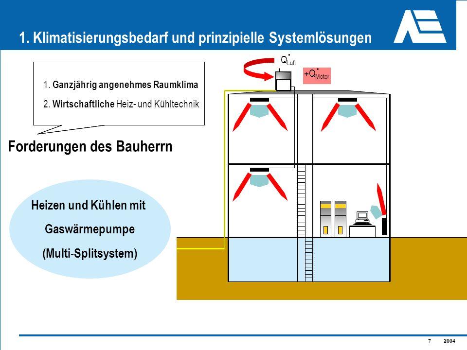 2004 7 1. Klimatisierungsbedarf und prinzipielle Systemlösungen Heizen und Kühlen mit Gaswärmepumpe (Multi-Splitsystem) Q Luft. +Q Motor. 1. Ganzjähri