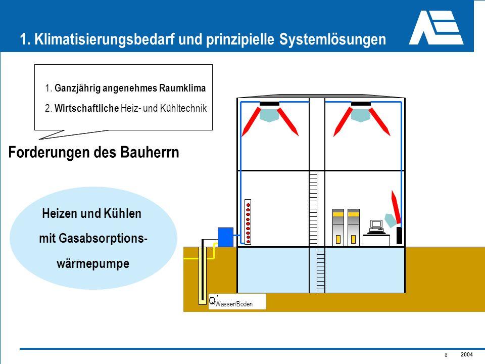 2004 8 1. Klimatisierungsbedarf und prinzipielle Systemlösungen Heizen und Kühlen mit Gasabsorptions- wärmepumpe Q Wasser/Boden. 1. Ganzjährig angeneh