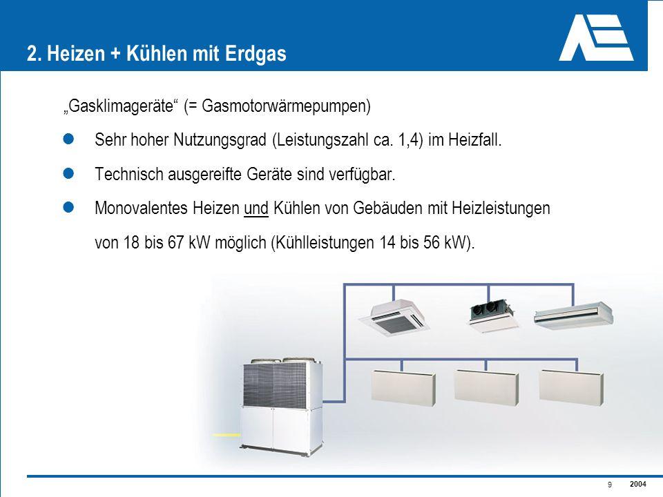 2004 9 2. Heizen + Kühlen mit Erdgas Gasklimageräte (= Gasmotorwärmepumpen) Sehr hoher Nutzungsgrad (Leistungszahl ca. 1,4) im Heizfall. Technisch aus