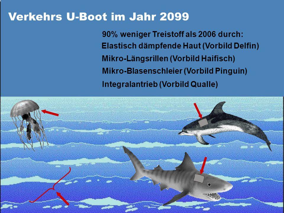 Verkehrs U-Boot im Jahr 2099 90% weniger Treistoff als 2006 durch: Elastisch dämpfende Haut (Vorbild Delfin) Mikro-Längsrillen (Vorbild Haifisch) Mikr