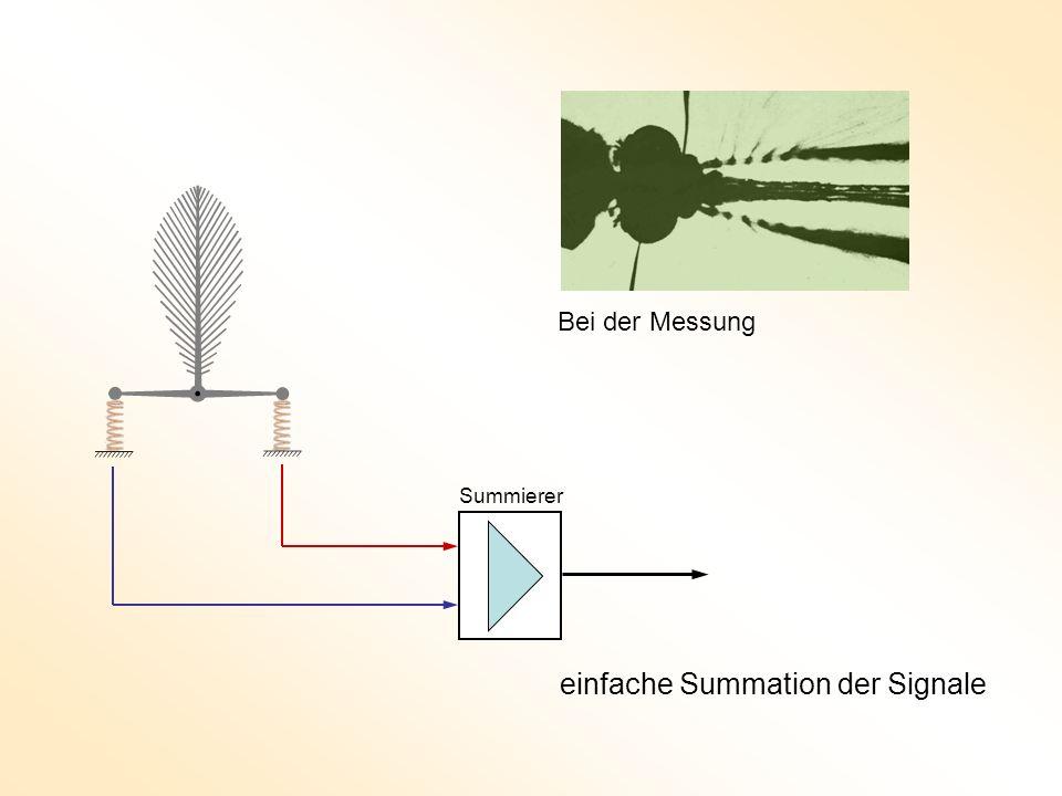 Summierer einfache Summation der Signale Bei der Messung