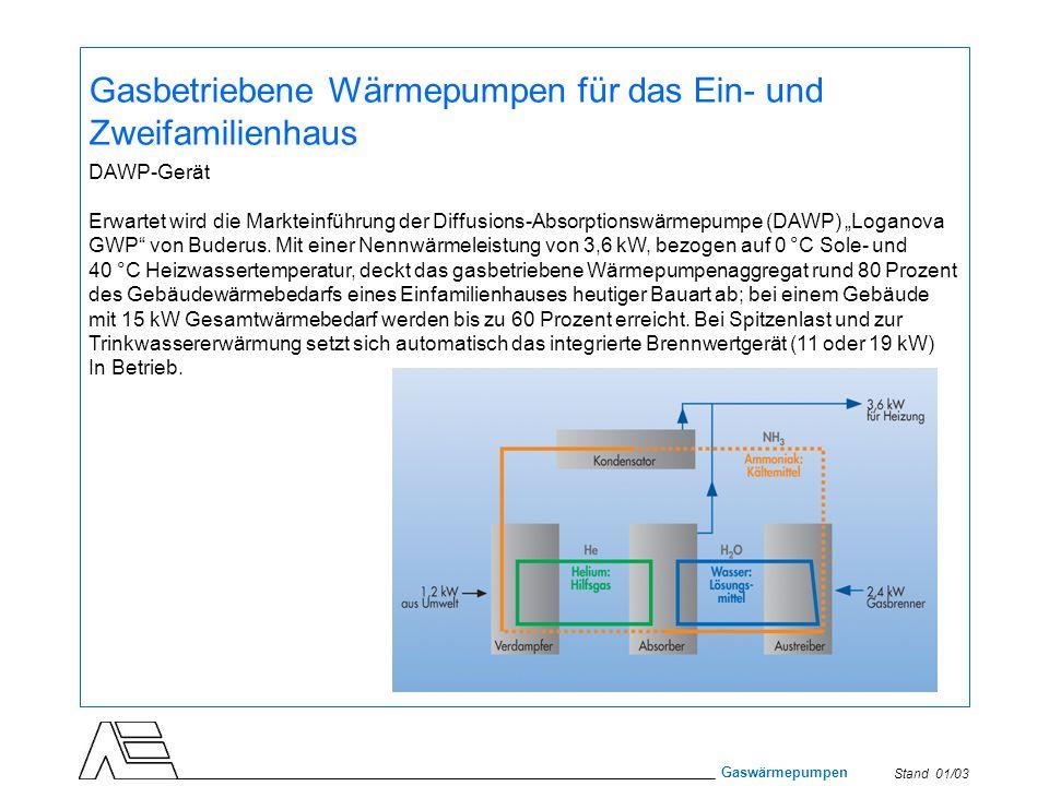 Stand 01/03 Gaswärmepumpen Gasbetriebene Wärmepumpen für das Ein- und Zweifamilienhaus DAWP-Gerät Erwartet wird die Markteinführung der Diffusions-Abs