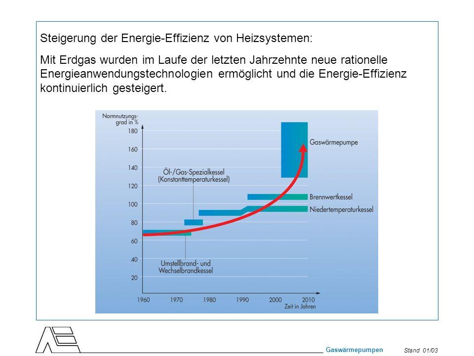 Stand 01/03 Gaswärmepumpen Steigerung der Energie-Effizienz von Heizsystemen: Mit Erdgas wurden im Laufe der letzten Jahrzehnte neue rationelle Energi