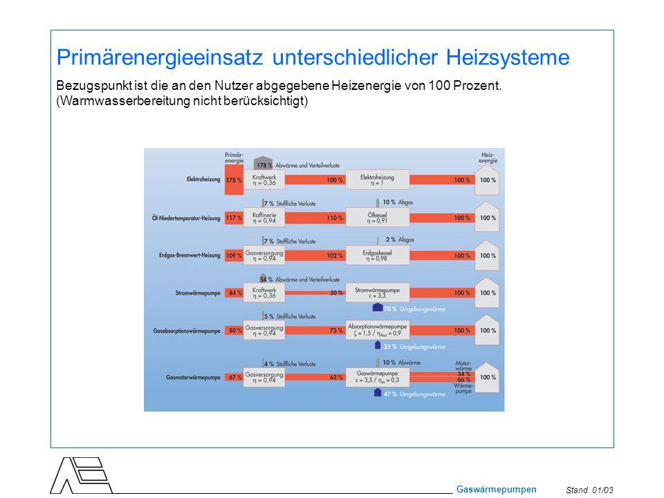 Stand 01/03 Gaswärmepumpen Primärenergieeinsatz unterschiedlicher Heizsysteme Bezugspunkt ist die an den Nutzer abgegebene Heizenergie von 100 Prozent