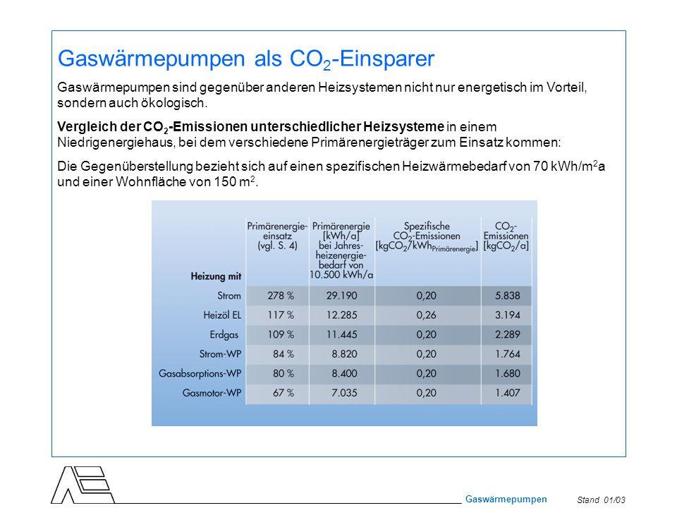 Stand 01/03 Gaswärmepumpen Gaswärmepumpen als CO 2 -Einsparer Gaswärmepumpen sind gegenüber anderen Heizsystemen nicht nur energetisch im Vorteil, son