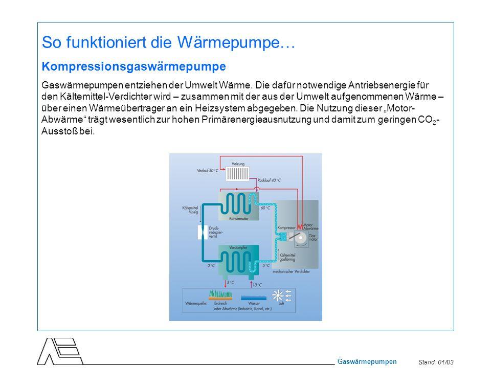 Stand 01/03 Gaswärmepumpen So funktioniert die Wärmepumpe… Kompressionsgaswärmepumpe Gaswärmepumpen entziehen der Umwelt Wärme. Die dafür notwendige A
