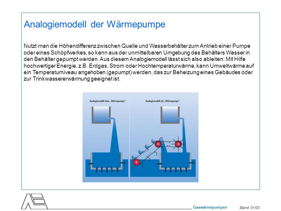 Stand 01/03 Gaswärmepumpen Analogiemodell der Wärmepumpe Nutzt man die Höhendifferenz zwischen Quelle und Wasserbehälter zum Antrieb einer Pumpe oder