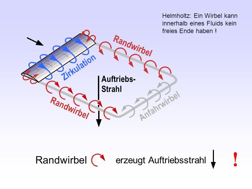 ! Randwirbel erzeugt Auftriebsstrahl Helmholtz: Ein Wirbel kann innerhalb eines Fluids kein freies Ende haben !