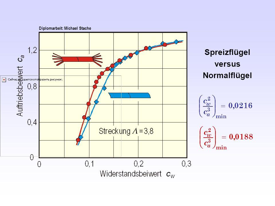 Spreizflügel versus Normalflügel 0188,0 min 3 2 a w c c 0216,0 min 3 2 a w c c Diplomarbeit: Michael Stache