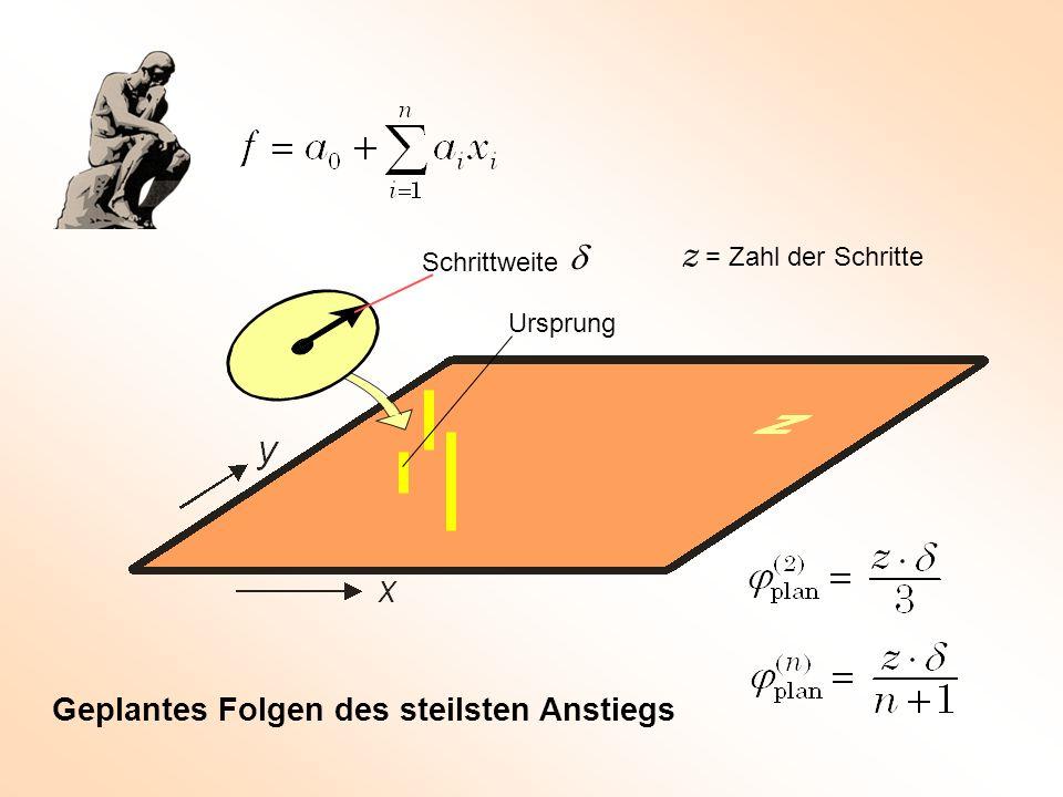 Schrittweite Geplantes Folgen des steilsten Anstiegs Ursprung z = Zahl der Schritte