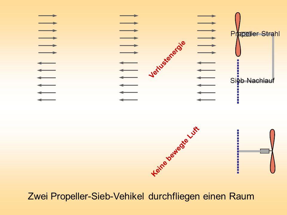 Propeller Strahl Sieb Nachlauf Verlustenergie Keine bewegte Luft Zwei Propeller-Sieb-Vehikel durchfliegen einen Raum