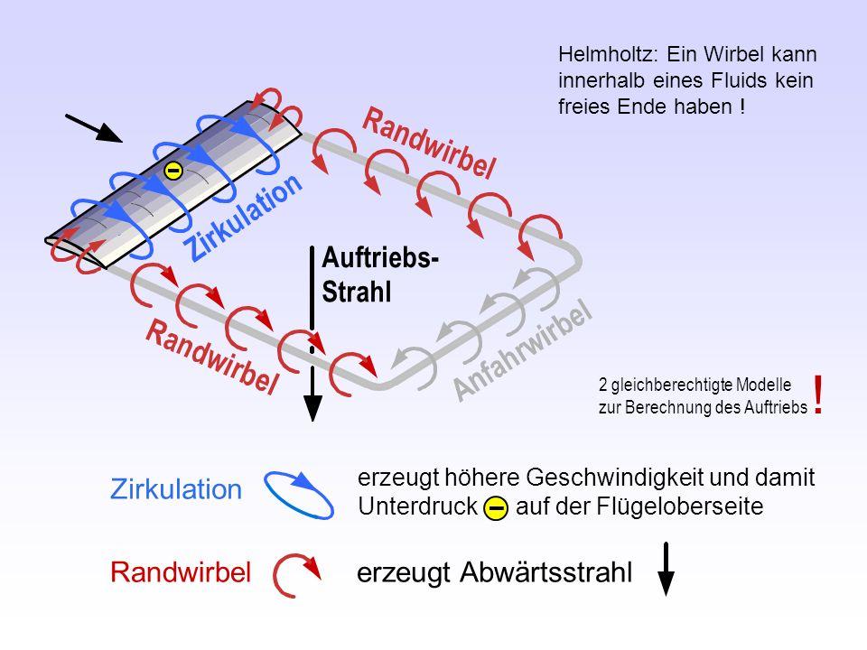Randwirbel erzeugt Abwärtsstrahl Helmholtz: Ein Wirbel kann innerhalb eines Fluids kein freies Ende haben ! Zirkulation erzeugt höhere Geschwindigkeit