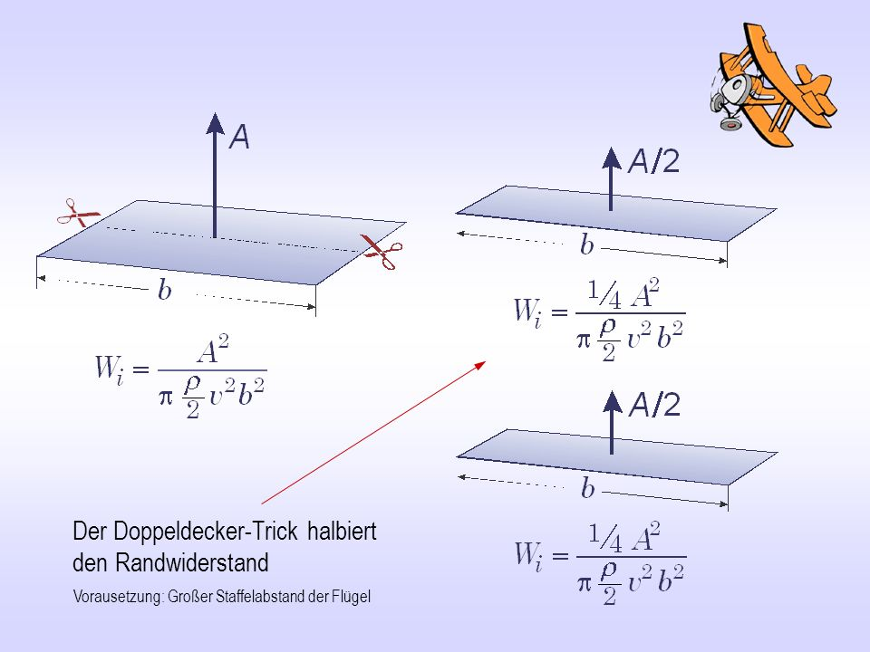 Der Doppeldecker-Trick halbiert den Randwiderstand Vorausetzung: Großer Staffelabstand der Flügel