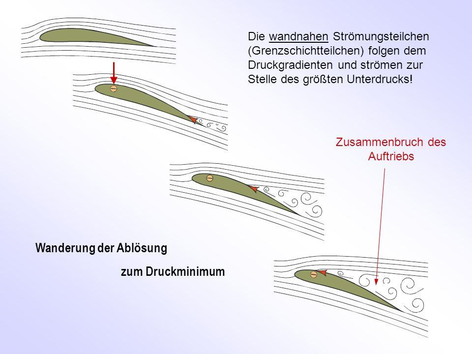 Wanderung der Ablösung zum Druckminimum Zusammenbruch des Auftriebs Die wandnahen Strömungsteilchen (Grenzschichtteilchen) folgen dem Druckgradienten