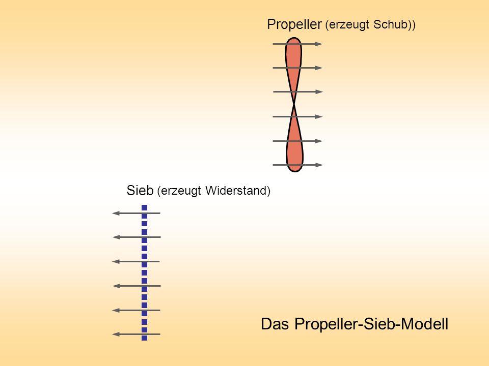 Das Propeller-Sieb-Modell Sieb Propeller (erzeugt Schub)) (erzeugt Widerstand)