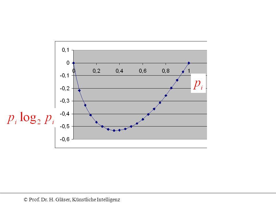 © Prof. Dr. H. Gläser, Künstliche Intelligenz