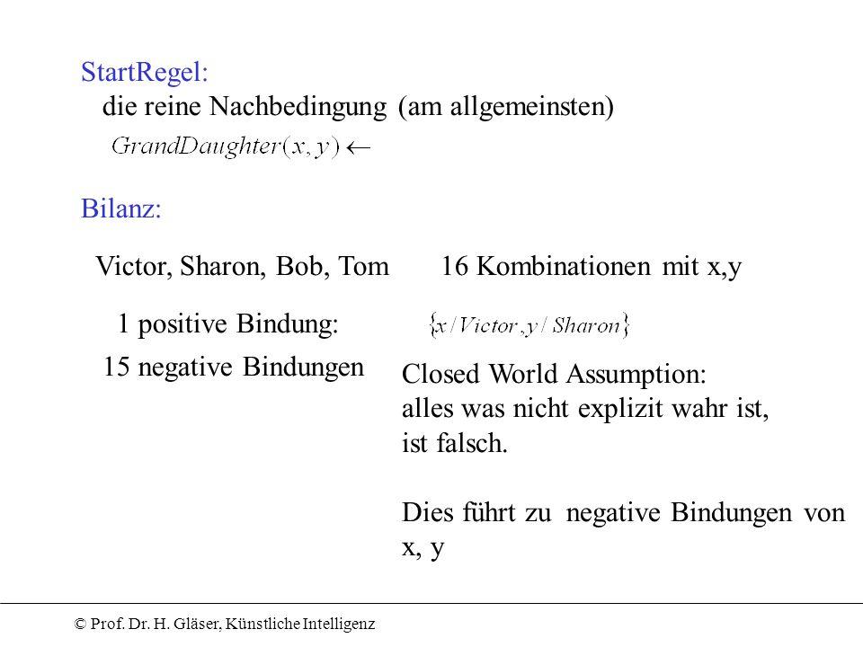 © Prof. Dr. H. Gläser, Künstliche Intelligenz Victor, Sharon, Bob, Tom16 Kombinationen mit x,y 1 positive Bindung: StartRegel: die reine Nachbedingung