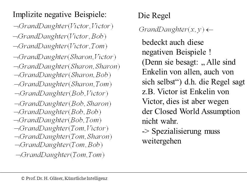© Prof. Dr. H. Gläser, Künstliche Intelligenz Implizite negative Beispiele: Die Regel bedeckt auch diese negativen Beispiele ! (Denn sie besagt: Alle