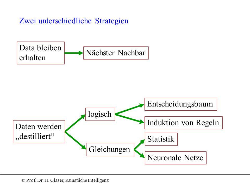© Prof. Dr. H. Gläser, Künstliche Intelligenz Zwei unterschiedliche Strategien logisch Gleichungen Daten werden destilliert Data bleiben erhalten Näch