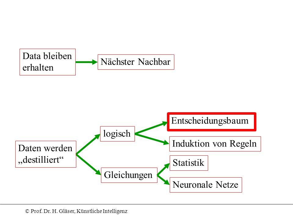 © Prof. Dr. H. Gläser, Künstliche Intelligenz logisch Gleichungen Daten werden destilliert Data bleiben erhalten Nächster Nachbar Entscheidungsbaum In