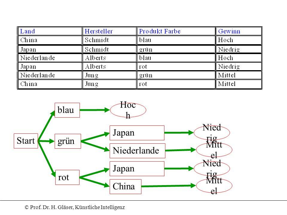© Prof. Dr. H. Gläser, Künstliche Intelligenz blau rot Start grün Japan Niederlande Mitt el Nied rig Hoc h Japan China Mitt el Nied rig