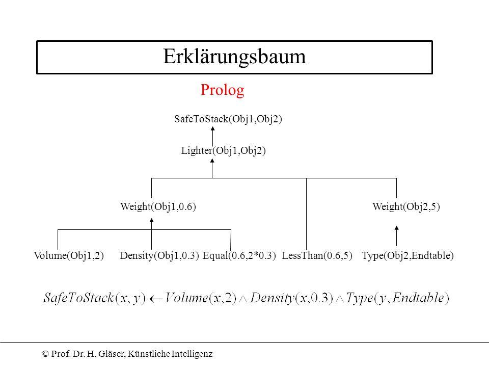 © Prof. Dr. H. Gläser, Künstliche Intelligenz Erklärungsbaum SafeToStack(Obj1,Obj2) Lighter(Obj1,Obj2) Weight(Obj1,0.6)Weight(Obj2,5) Volume(Obj1,2)De
