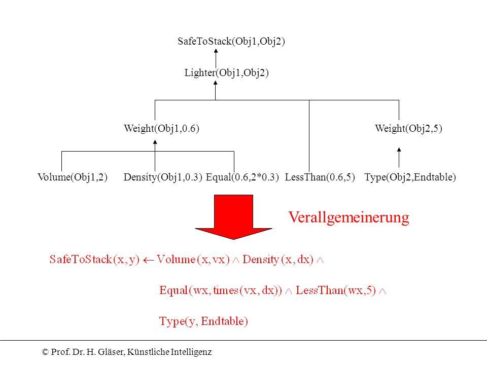 © Prof. Dr. H. Gläser, Künstliche Intelligenz SafeToStack(Obj1,Obj2) Lighter(Obj1,Obj2) Weight(Obj1,0.6)Weight(Obj2,5) Volume(Obj1,2)Density(Obj1,0.3)