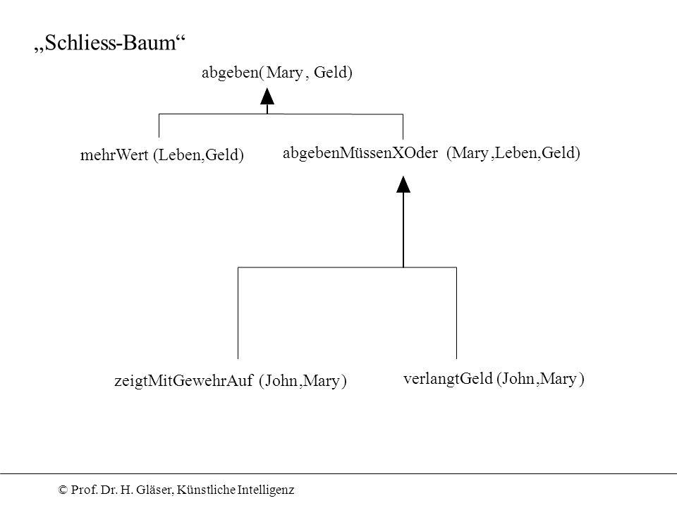 © Prof. Dr. H. Gläser, Künstliche Intelligenz Schliess-Baum abgeben(Mary, Geld) mehrWert(Leben,Geld) abgebenMüssenXOder(Mary,Leben,Geld) zeigtMitGeweh