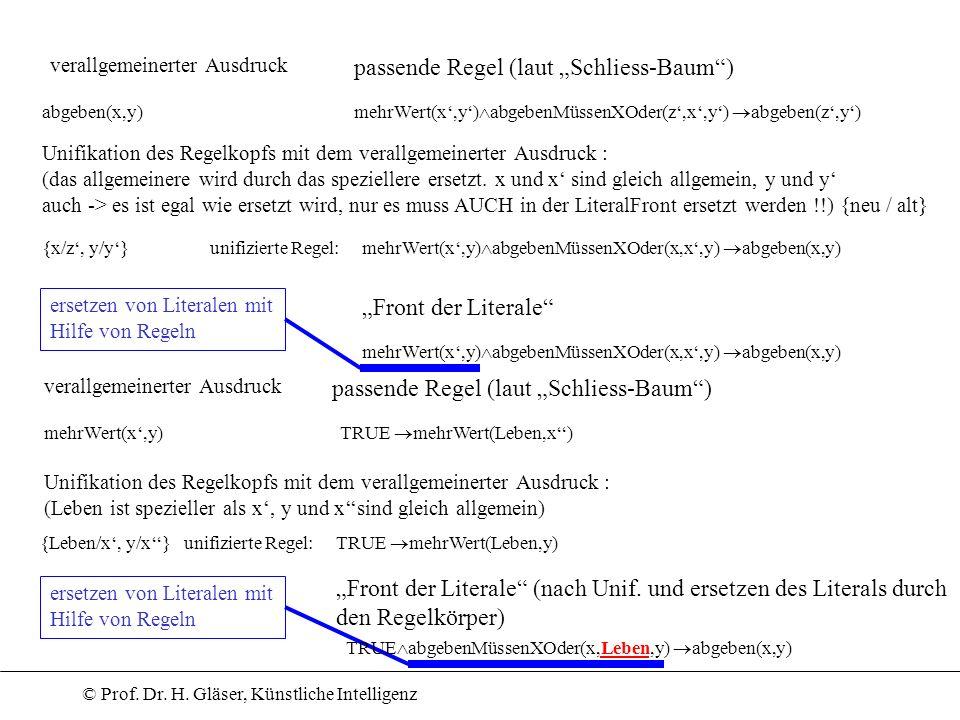 © Prof. Dr. H. Gläser, Künstliche Intelligenz verallgemeinerter Ausdruck passende Regel (laut Schliess-Baum) abgeben(x,y) mehrWert(x,y) abgebenMüssenX