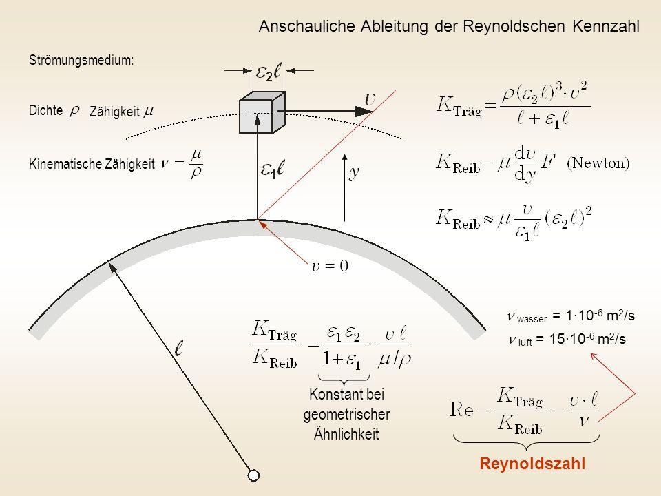 Konstant bei geometrischer Ähnlichkeit Reynoldszahl Strömungsmedium: Dichte Zähigkeit Kinematische Zähigkeit y v = 0 Anschauliche Ableitung der Reynol
