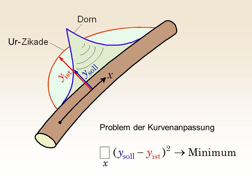 Minimum 2 istsoll )( x yy Problem der Kurvenanpassung soll y ist y Ur-